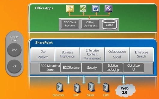 bcs image First Look at SharePoint 2010 BCS   Business Connectivity Services